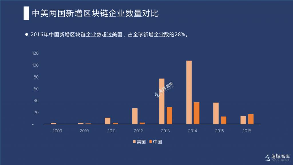 中国ブロックチェーン業界