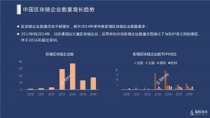 中国ブロックチェーン