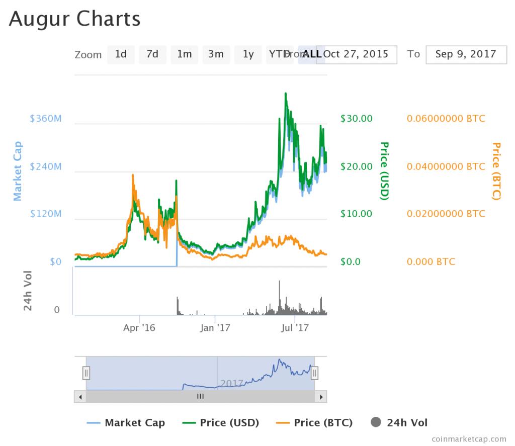 AUGUR(オーガー)の価格チャート