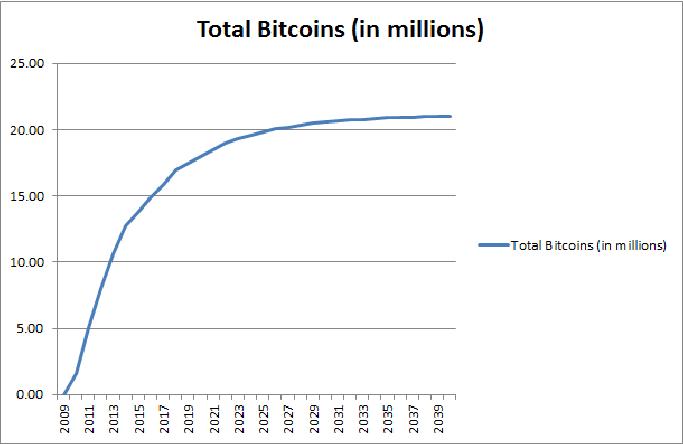 ビットコイン供給量