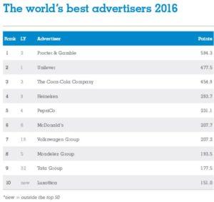 世界最大広告主