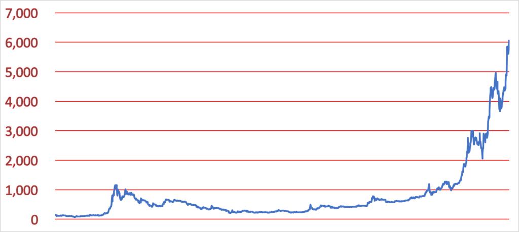 ビットコイン価格歴史