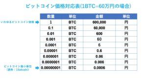 ビットコイン貯める場合の価格表