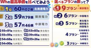 仮想通貨電気代北海道高い