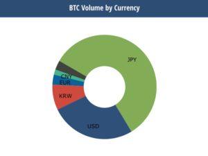 日本人ビットコイン大好き