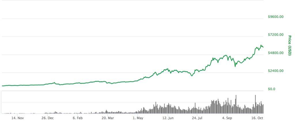 ビットコイン2017価格推移