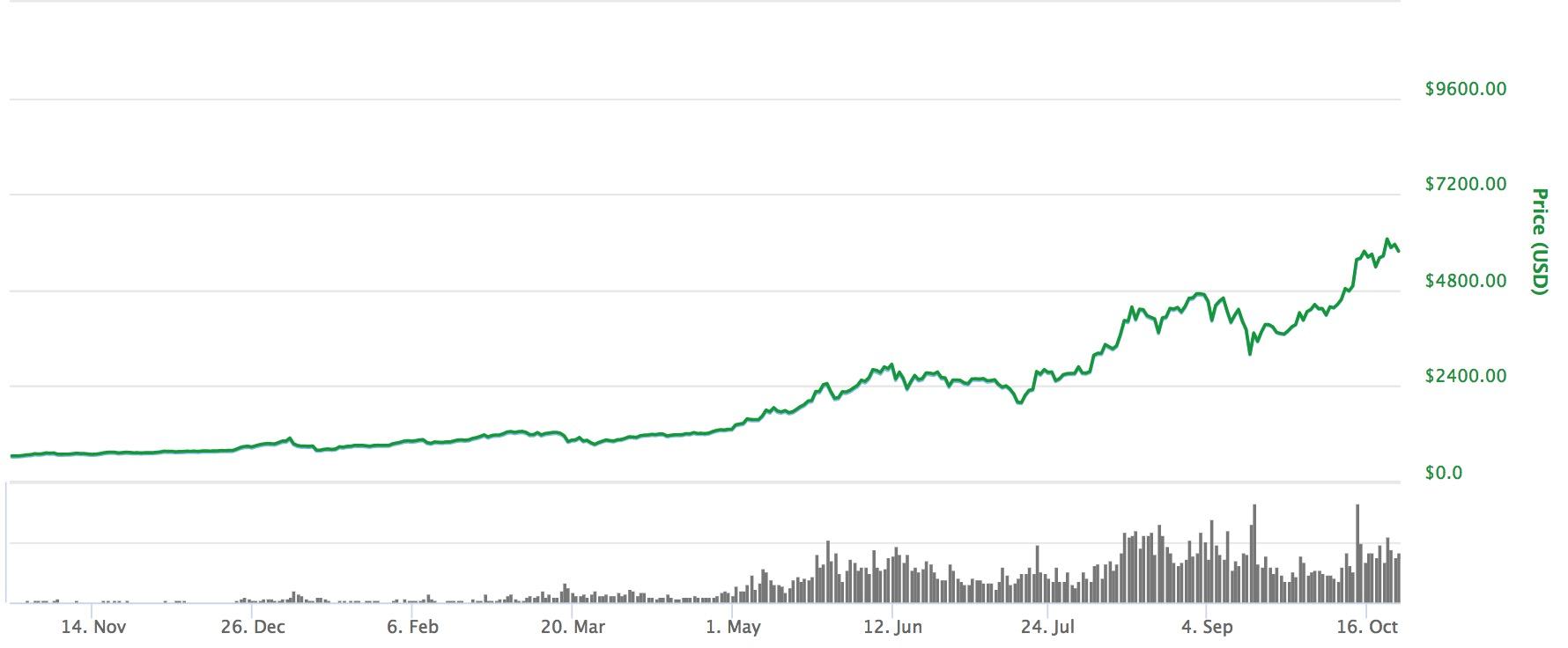 ビットコイン 値段の推移