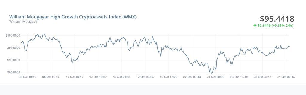 wmx仮想通貨指数
