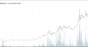 ビットコインキャッシュ急騰