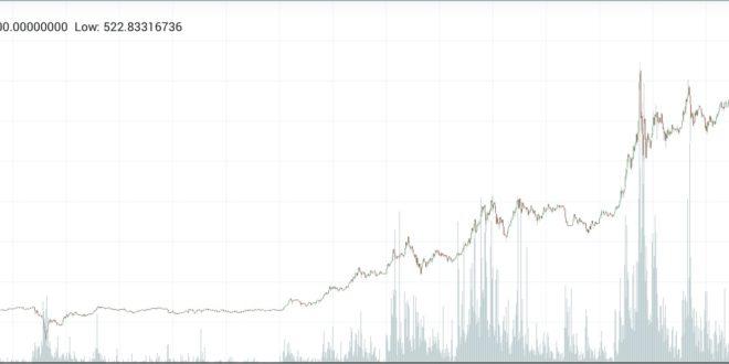 マイナーの影響力の強さを垣間見たビットコインキャッシュ急騰とビットコイン急落