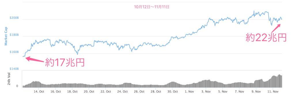 仮想通貨全体の時価総額