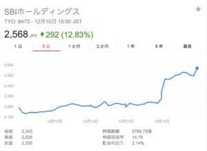 SBI株価とリップル