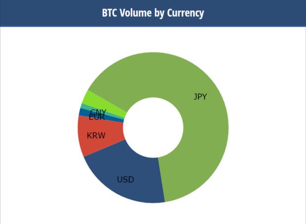 ビットコイン通貨シェア01