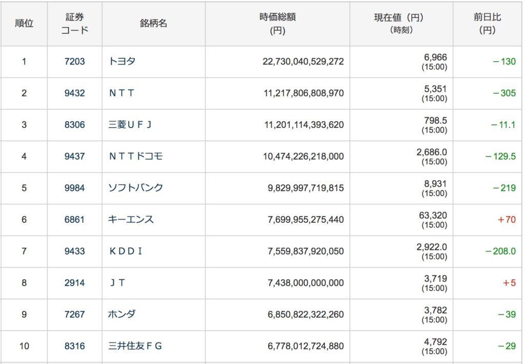 時価総額株式日本ランキング