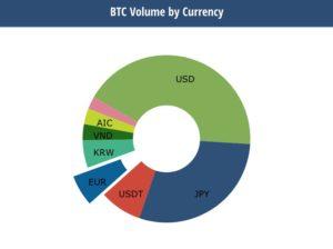 図2(12月24日時点ビットコイン通貨別シェア)