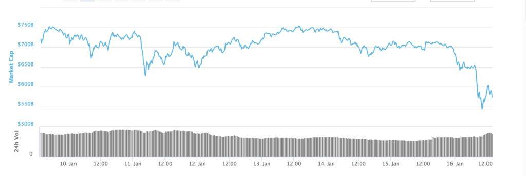 時価総額大幅下落仮想通貨